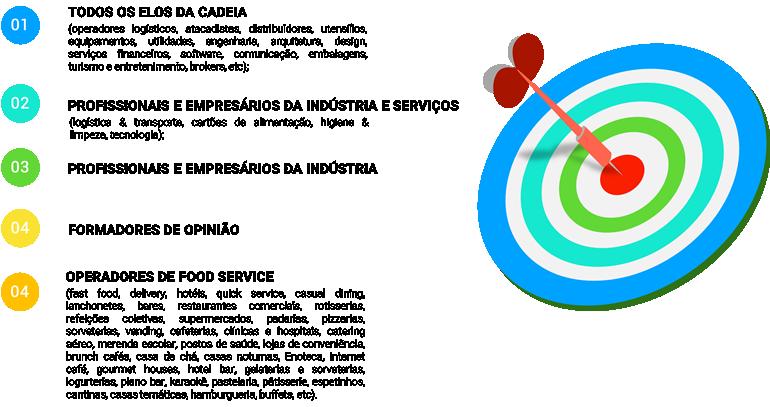 target do Congresso Internacional de Food Service 2021